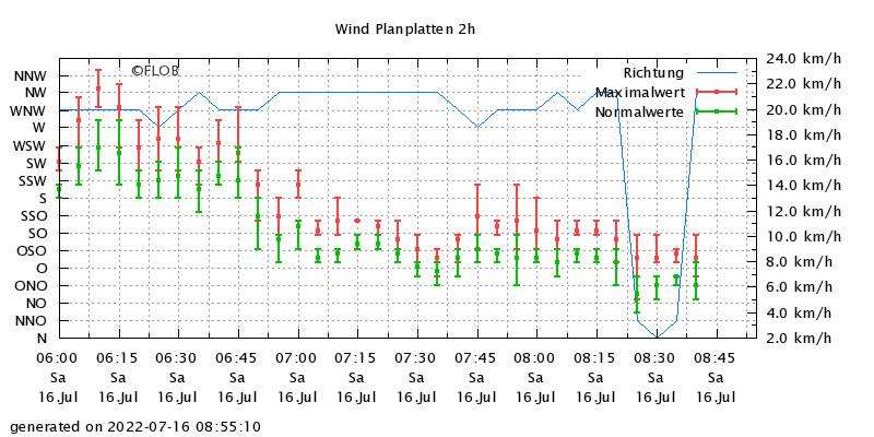 Wind Planplatten 2h