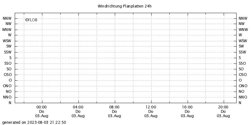 Windrichtung Planplatten 24h