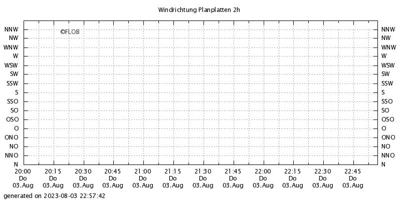 Windrichtung Planplatten 2h